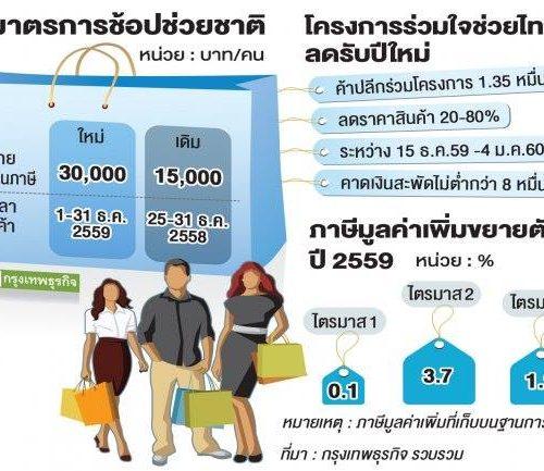 ช้อปช่วยชาติ 2559 ลดหย่อนภาษี 30,000 บาท